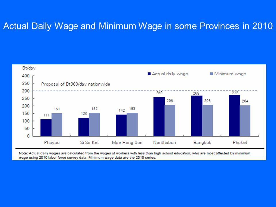 Actual Daily Wage and Minimum Wage in some Provinces in 2010