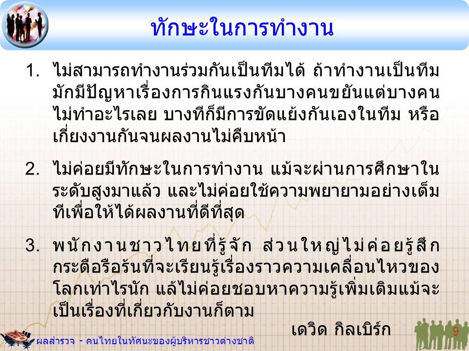 ผลสำรวจ - คนไทยในทัศนะของผู้บริหารชาวต่างชาติ 9 1. ไม่สามารถทำงานร่วมกันเป็นทีมได้ ถ้าทำงานเป็นทีม มักมีปัญหาเรื่องการกินแรงกันบางคนขยันแต่บางคน ไม่ทำ