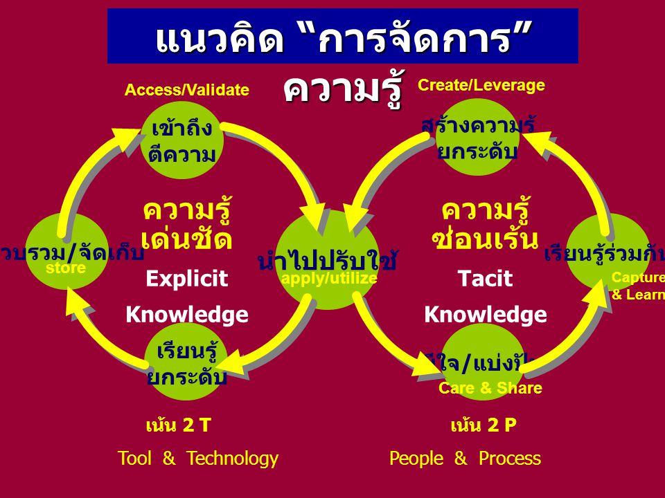 """แนวคิด """" การจัดการ """" ความรู้ รวบรวม / จัดเก็บ นำไปปรับใช้ เข้าถึง ตีความ ความรู้ เด่นชัด Explicit Knowledge ความรู้ ซ่อนเร้น Tacit Knowledge สร้างความ"""