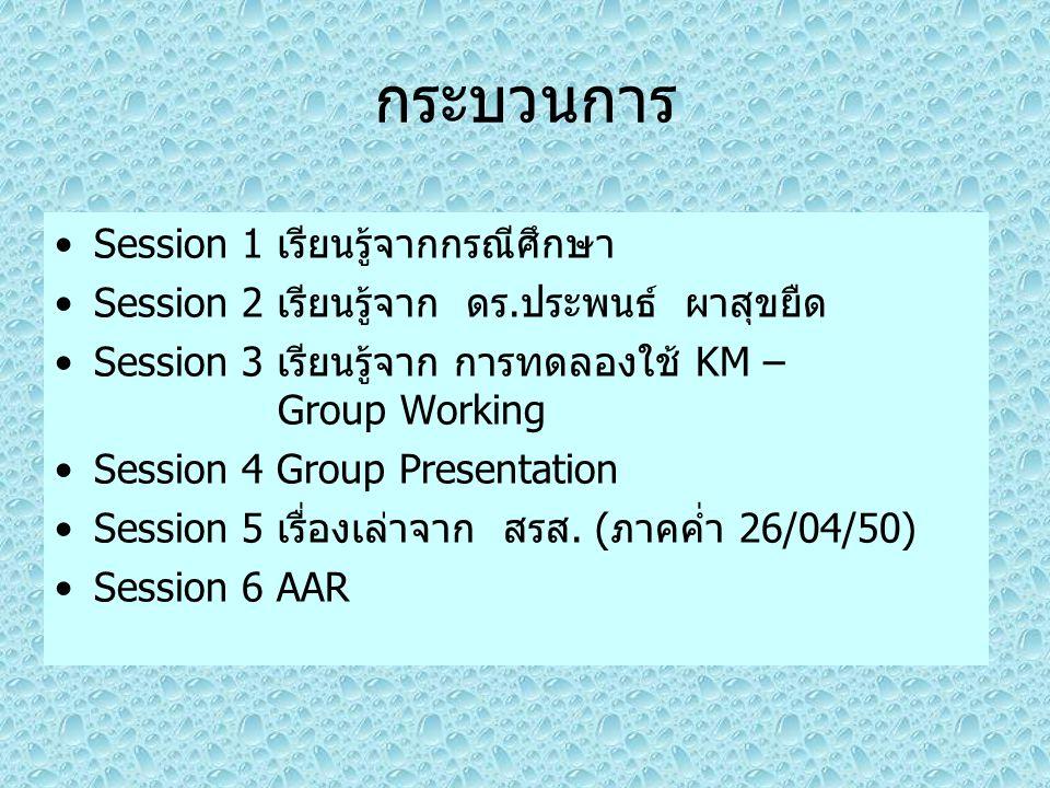 กระบวนการ Session 1 เรียนรู้จากกรณีศึกษา Session 2 เรียนรู้จาก ดร.ประพนธ์ ผาสุขยืด Session 3 เรียนรู้จาก การทดลองใช้ KM – Group Working Session 4 Grou