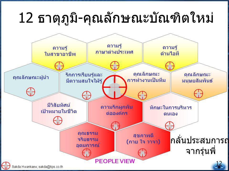 12 Sakda Hwankaew, sakda@tips.co.th ความรู้ ภาษาต่างประเทศ ความรู้ ด้านไอที ความรู้ ในสาขาอาชีพ คุณลักษณะ การทำงานเป็นทีม คุณลักษณะ มนุษยสัมพันธ์ มีวิสัยทัศน์ เป้าหมายในชีวิต คุณธรรม จริยธรรม อุดมการณ์ สุขภาพดี (กาย ใจ วาจา) คุณลักษณะผู้นำ รักการเรียนรู้และ มีความสนใจใฝ่รู้ ทักษะในการบริหาร ตนเอง ความรักผูกพัน ต่อองค์กร PEOPLE VIEW 12 ธาตุภูมิ-คุณลักษณะบัณฑิตใหม่ กลั่นประสบการณ์ จากรุ่นพี่