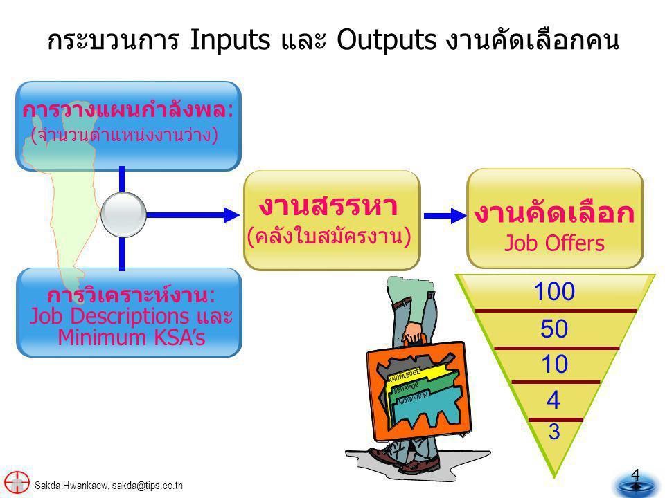4 Sakda Hwankaew, sakda@tips.co.th งานคัดเลือก Job Offers งานสรรหา (คลังใบสมัครงาน) กระบวนการ Inputs และ Outputs งานคัดเลือกคน 100 50 10 4 3 การวางแผนกำลังพล: (จำนวนตำแหน่งงานว่าง) การวิเคราะห์งาน: Job Descriptions และ Minimum KSA's