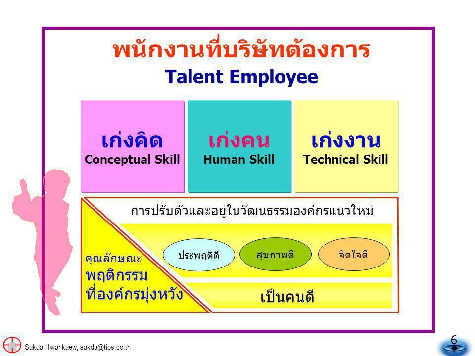 6 Sakda Hwankaew, sakda@tips.co.th เก่งคิด Conceptual Skill เก่งคน Human Skill เก่งงาน Technical Skill พนักงานที่บริษัทต้องการ Talent Employee การปรับตัวและอยู่ในวัฒนธรรมองค์กรแนวใหม่ คุณลักษณะ พฤติกรรม ที่องค์กรมุ่งหวัง เป็นคนดี ประพฤติดี สุขภาพดีจิตใจดี