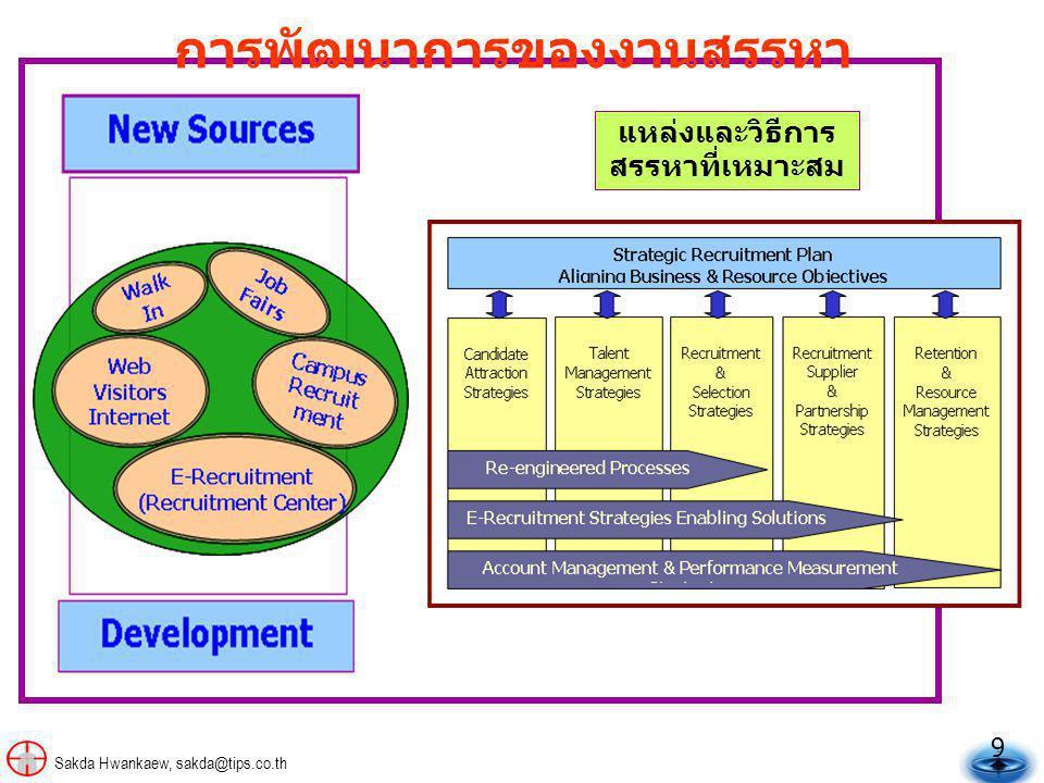 9 Sakda Hwankaew, sakda@tips.co.th แหล่งและวิธีการ สรรหาที่เหมาะสม การพัฒนาการของงานสรรหา