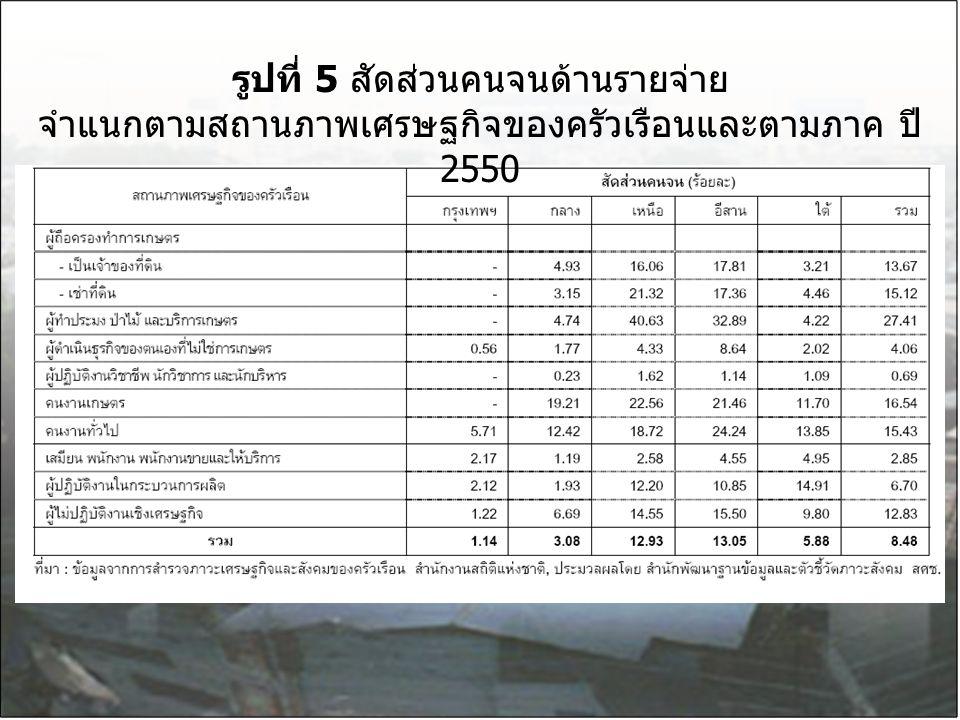 รูปที่ 5 สัดส่วนคนจนด้านรายจ่าย จำแนกตามสถานภาพเศรษฐกิจของครัวเรือนและตามภาค ปี 2550