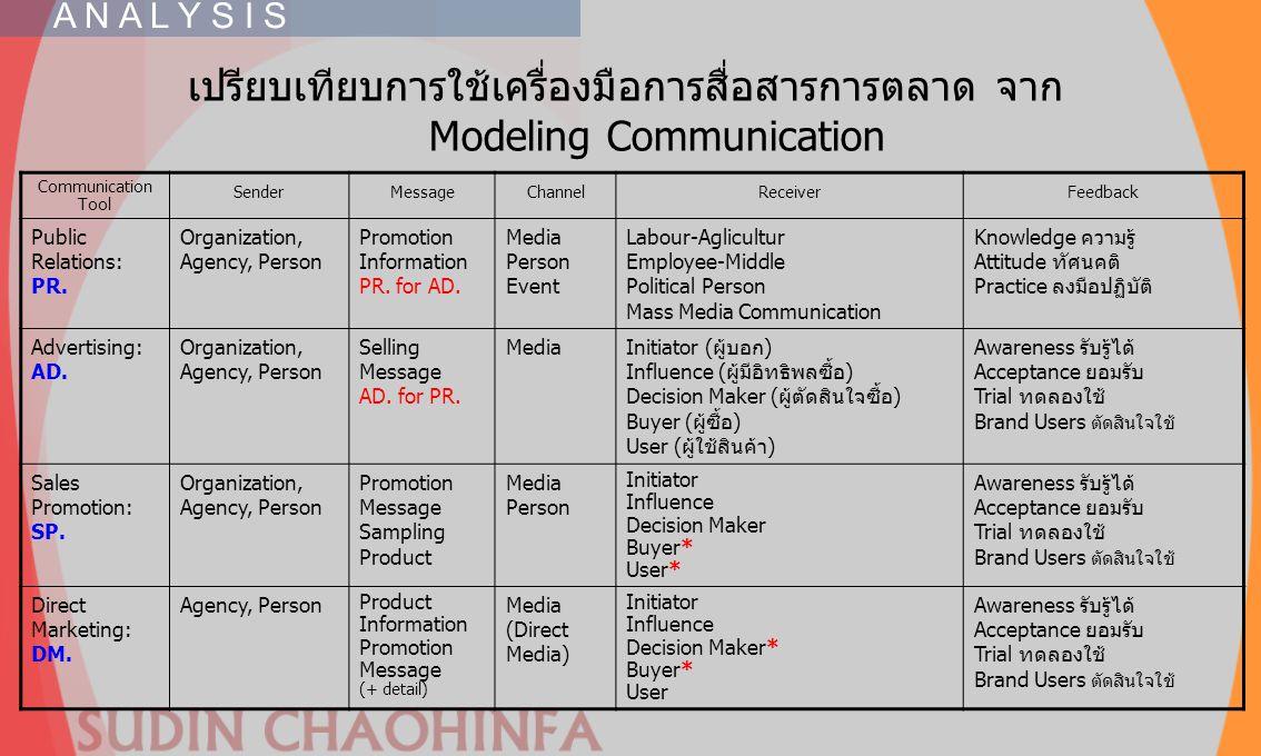 เปรียบเทียบการใช้เครื่องมือการสื่อสารการตลาด จาก Modeling Communication Communication Tool SenderMessageChannelReceiverFeedback Public Relations: PR.