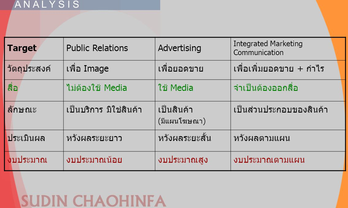 TargetPublic RelationsAdvertising Integrated Marketing Communication วัตถุประสงค์เพื่อ Imageเพื่อยอดขายเพื่อเพิ่มยอดขาย + กำไร สื่อไม่ต้องใช้ Mediaใช้