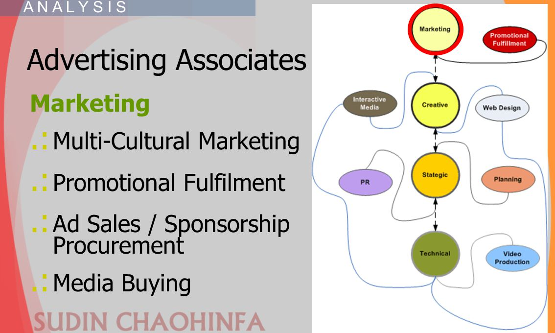Advertising Associates Marketing.: Multi-Cultural Marketing.: Promotional Fulfilment.: Ad Sales / Sponsorship Procurement.: Media Buying A N A L Y S I