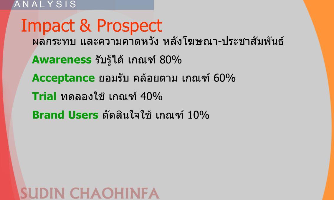 Impact & Prospect ผลกระทบ และความคาดหวัง หลังโฆษณา-ประชาสัมพันธ์ Awareness รับรู้ได้ เกณฑ์ 80% Acceptance ยอมรับ คล้อยตาม เกณฑ์ 60% Trial ทดลองใช้ เกณ