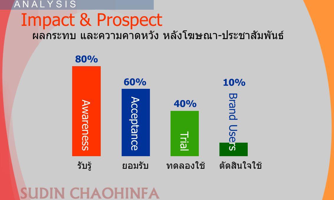 Impact & Prospect ผลกระทบ และความคาดหวัง หลังโฆษณา-ประชาสัมพันธ์ A N A L Y S I S รับรู้ ยอมรับ ทดลองใช้ตัดสินใจใช้ 80% Awareness 60% Acceptance 40% Tr