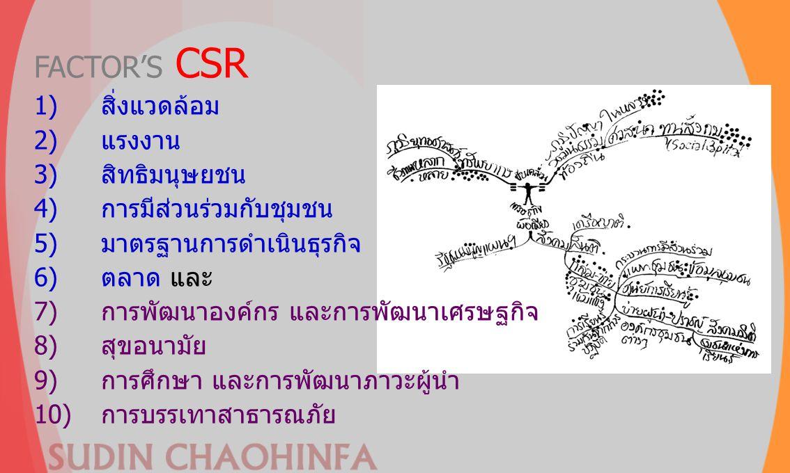 FACTOR'S CSR 1)สิ่งแวดล้อม 2)แรงงาน 3)สิทธิมนุษยชน 4)การมีส่วนร่วมกับชุมชน 5)มาตรฐานการดำเนินธุรกิจ 6)ตลาด และ 7)การพัฒนาองค์กร และการพัฒนาเศรษฐกิจ 8)
