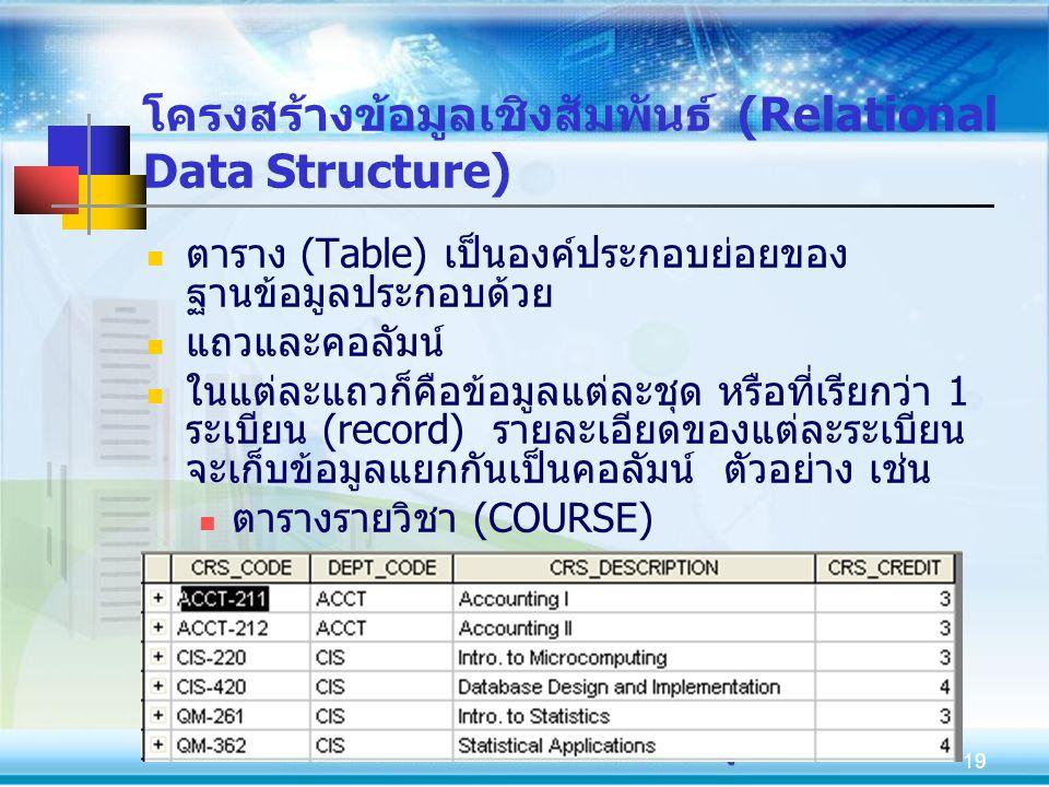 19 โครงสร้างข้อมูลเชิงสัมพันธ์ (Relational Data Structure) ตาราง (Table) เป็นองค์ประกอบย่อยของ ฐานข้อมูลประกอบด้วย แถวและคอลัมน์ ในแต่ละแถวก็คือข้อมูล