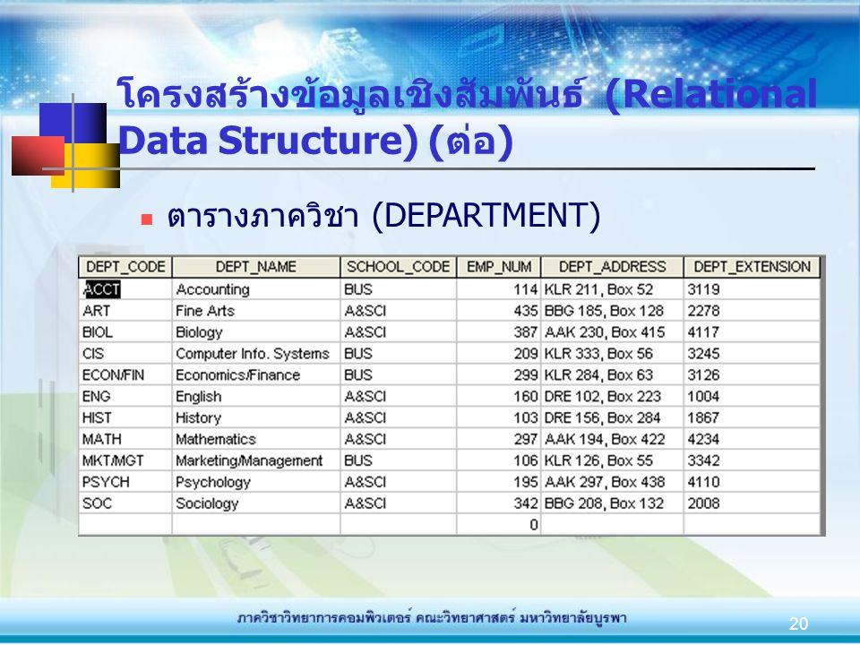 20 โครงสร้างข้อมูลเชิงสัมพันธ์ (Relational Data Structure) (ต่อ) ตารางภาควิชา (DEPARTMENT)