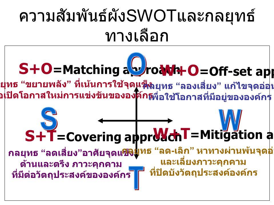 """ความสัมพันธ์ผัง SWOT และกลยุทธ์ ทางเลือก S+O =Matching approach กลยุทธ """" ขยายพลัง """" ที่เน้นการใช้จุดแข็ง เพื่อเปิดโอกาสใหม่การแข่งขันขององค์กร W+O =Of"""