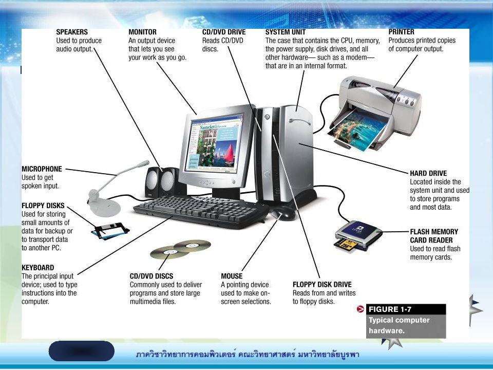 Plotter เป็นอุปกรณ์พิเศษ สำหรับการพิมพ์ภาพที่มี ขนาดใหญ่มากๆ เช่น วิศวกรอาจใช้สำหรับการ พิมพ์แปลนบ้าน เป็นต้น อุปกรณ์ที่สามารถมองเห็นได้จากภายนอก