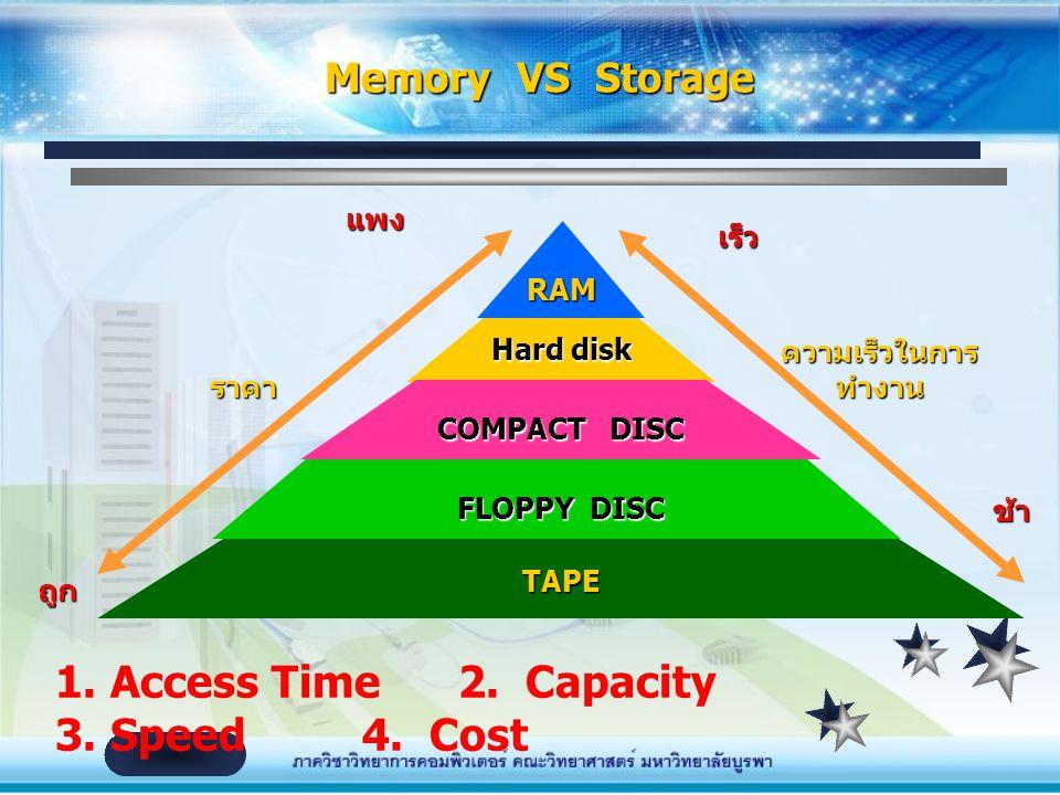 หน้าที่ จำข้อมูลหรือคำสั่งได้ (เหมือนกับ Memory) แม้ไม่มี กระแสไฟฟ้ามาหล่อเลี้ยง ข้อแตกต่างระหว่าง storage and memory: –สามารถจำข้อมูลหรือคำสั่งได้ แม