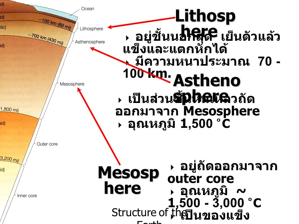 Structure of the Earth Mesosp here  อยู่ถัดออกมาจาก outer core  อุณหภูมิ ~ 1,500 - 3,000 o C  เป็นของแข็ง Astheno sphere  เป็นส่วนชั้นหินเหลวถัด อ