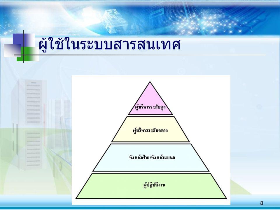 9 ประเภทของระบบสารสนเทศ & ผู้ใช้ในระบบสารสนเทศ
