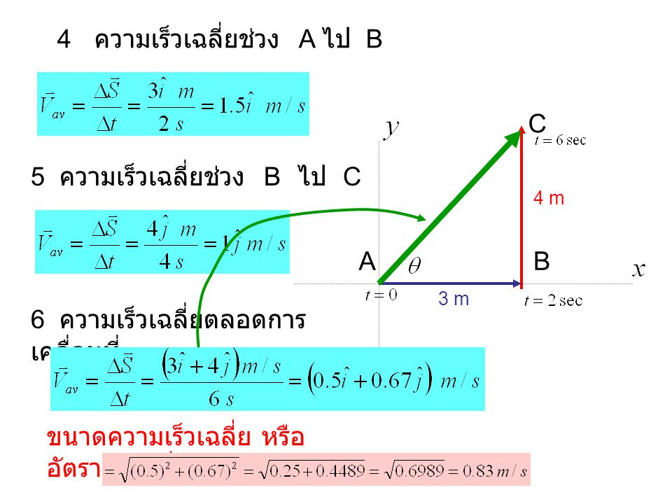 4 ความเร็วเฉลี่ยช่วง A ไป B 5 ความเร็วเฉลี่ยช่วง B ไป C AB C 3 m 4 m 6 ความเร็วเฉลี่ยตลอดการ เคลื่อนที่ ขนาดความเร็วเฉลี่ย หรือ อัตราเร็วเฉลี่ย