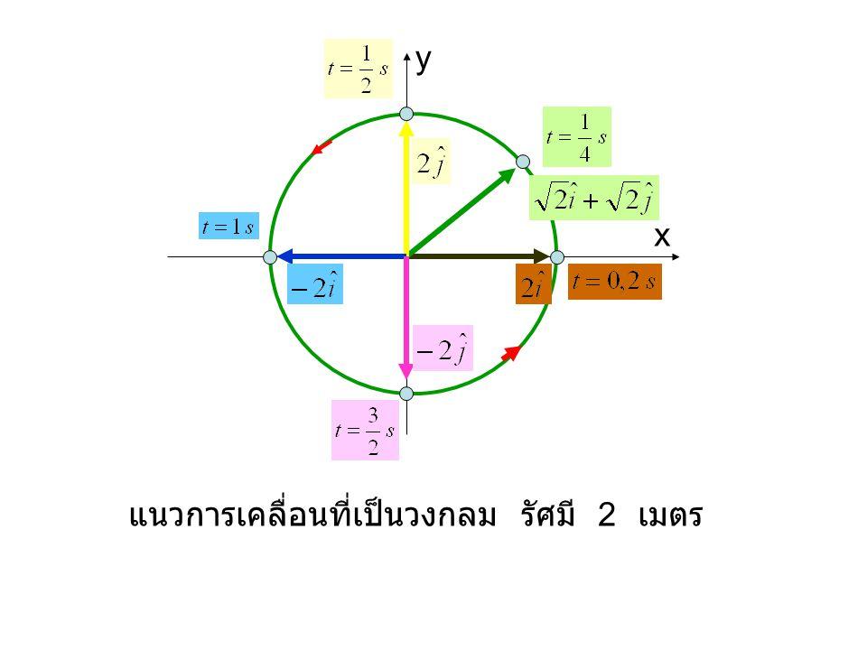 x y แนวการเคลื่อนที่เป็นวงกลม รัศมี 2 เมตร