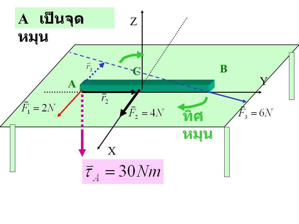 A C B X Z Y ทิศ หมุน A เป็นจุด หมุน