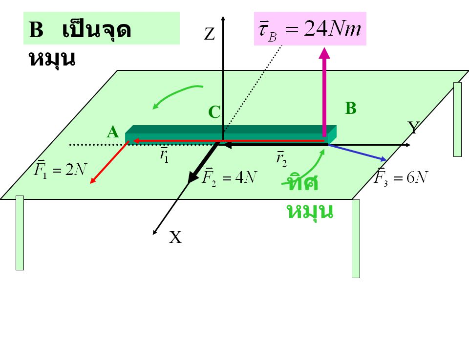 A C B X Z Y B เป็นจุด หมุน ทิศ หมุน