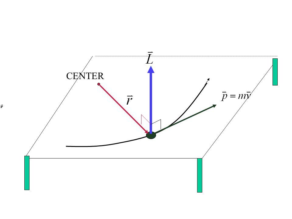 A C B 6 m 30 3 m โมเมนต์รวม ถ้า B เป็นจุดหมุน วัตถุ หมุนทวนเข็ม นาฬิกา ทอร์ก = 24 Nm ทิศพุ่งออกมาจาก กระดาษ