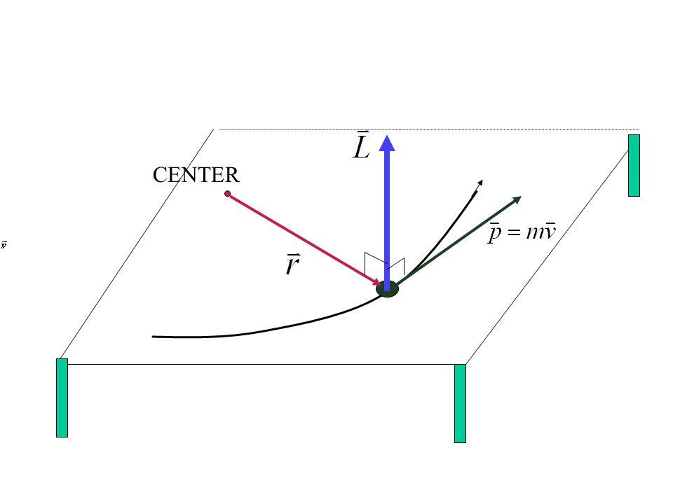 โมเมนตัมเชิงมุม จะคงที่ต่อเมื่อ ขนาดเท่าเดิมและทิศเหมือนเดิม แม้ว่า รัศมีและโมเมนตัมเชิงเส้น จะเปลี่ยนแปลงก็ตาม ถ้าโมเมนตัมเชิงมุม คงที่ จะเกิดต่อเมื่อ แรงลัพธ์ที่กระทำ อนุภาคเป็นศูนย์ ไม่มีแรงใดๆเลย หรือมีแต่รวมกันเป็น ศูนย์