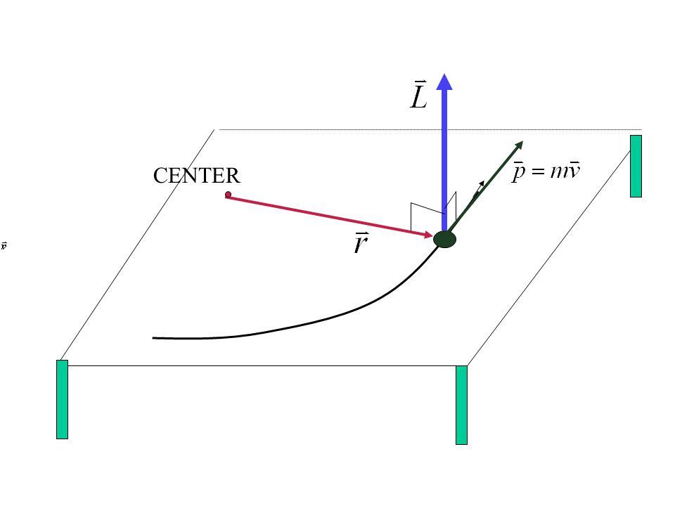 ขนาดและทิศของโมเมนตัมเชิงมุม ขึ้นกับตำแหน่งของจุดอ้างอิง ดังนั้นแม้ว่าวัตถุจะเคลื่อนที่เป็น เส้นตรงก็มี โมเมนตัมเชิงมุมได้