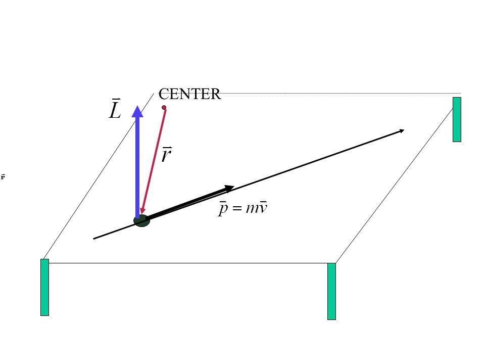 ถ้าโมเมนตัมเชิงมุมของอนุภาค ( วัตถุ ) คงที่ จะไม่มีทอร์กกระทำต่อ อนุภาค หรือมีแต่ผลรวมทอร์กเป็น ศูนย์ ( ก็คือไม่มี ) …..