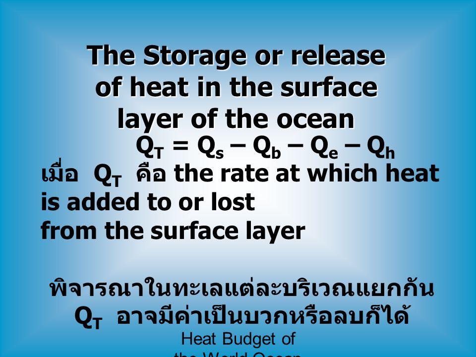 Heat Budget of the World Ocean Sun's Radiative Energy (Q s ) - ดวงอาทิตย์มีอุณหภูมิที่ผิวประมาณ 6,000 K - รังสีคลื่นแม่เหล็กไฟฟ้าที่แผ่ออกมา มี spectrum ของความยาวคลื่น แบ่งได้เป็น 3 ช่วง 1.
