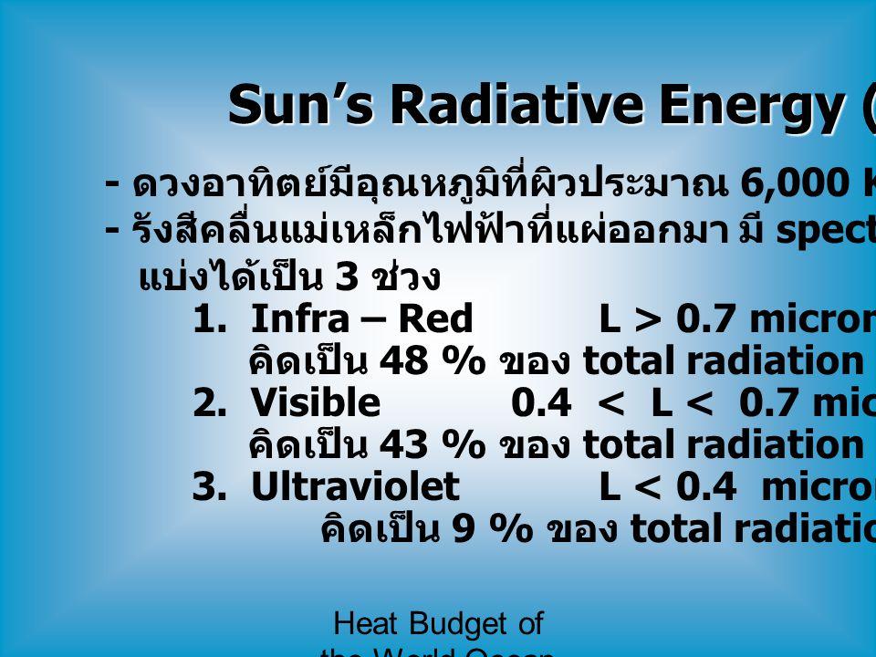 Heat Budget of the World Ocean Sun's Radiative Energy (Q s ) - ดวงอาทิตย์มีอุณหภูมิที่ผิวประมาณ 6,000 K - รังสีคลื่นแม่เหล็กไฟฟ้าที่แผ่ออกมา มี spectr