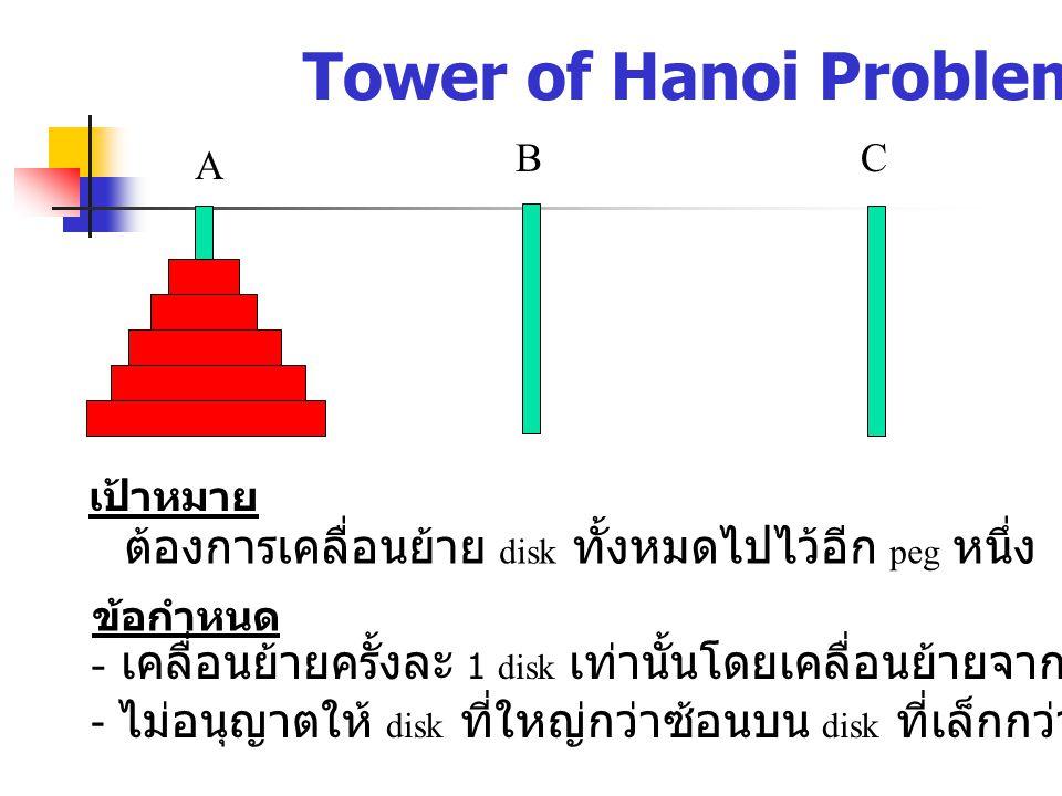 Tower of Hanoi Problem A BC ข้อกำหนด - เคลื่อนย้ายครั้งละ 1 disk เท่านั้นโดยเคลื่อนย้ายจาก disk บนสุดก่อน - ไม่อนุญาตให้ disk ที่ใหญ่กว่าซ้อนบน disk ที่เล็กกว่า เป้าหมาย ต้องการเคลื่อนย้าย disk ทั้งหมดไปไว้อีก peg หนึ่ง