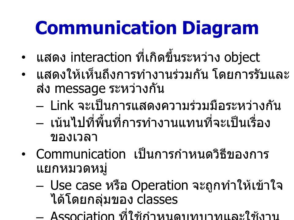 Communication Diagram แสดง interaction ที่เกิดขึ้นระหว่าง object แสดงให้เห็นถึงการทำงานร่วมกัน โดยการรับและ ส่ง message ระหว่างกัน –Link จะเป็นการแสดง
