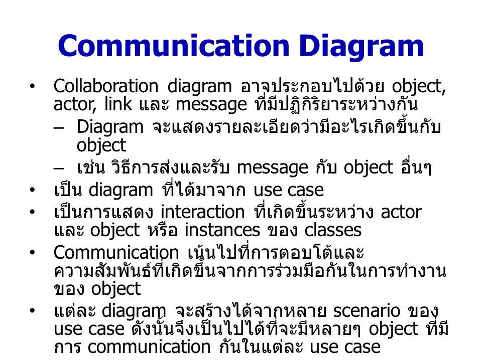 Communication Diagram Collaboration diagram อาจประกอบไปด้วย object, actor, link และ message ที่มีปฏิกิริยาระหว่างกัน –Diagram จะแสดงรายละเอียดว่ามีอะไ