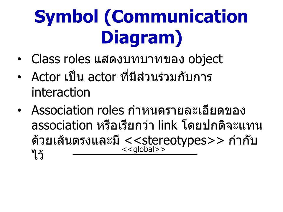 Symbol (Communication Diagram) Class roles แสดงบทบาทของ object Actor เป็น actor ที่มีส่วนร่วมกับการ interaction Association roles กำหนดรายละเอียดของ a