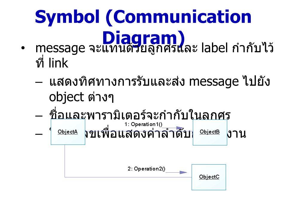 Symbol (Communication Diagram) message จะแทนด้วยลูกศรและ label กำกับไว้ ที่ link – แสดงทิศทางการรับและส่ง message ไปยัง object ต่างๆ – ชื่อและพารามิเต