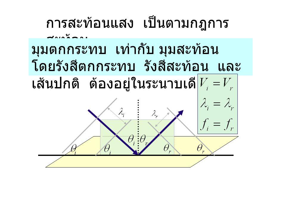 การสะท้อนแสง เป็นตามกฎการ สะท้อน มุมตกกระทบ เท่ากับ มุมสะท้อน โดยรังสีตกกระทบ รังสีสะท้อน และ เส้นปกติ ต้องอยู่ในระนาบเดียวกัน