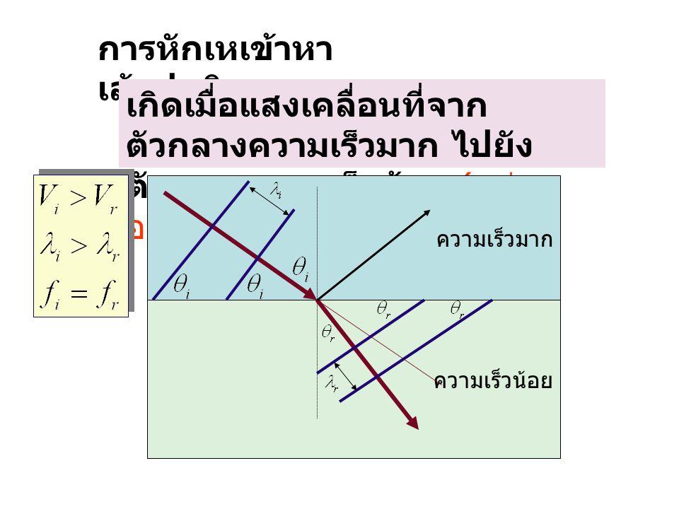 การหักเหเข้าหา เส้นปกติ เกิดเมื่อแสงเคลื่อนที่จาก ตัวกลางความเร็วมาก ไปยัง ตัวกลางความเร็วน้อย ( เช่น อากาศไปน้ำ ) ความเร็วมาก ความเร็วน้อย