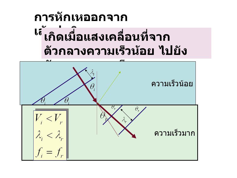 การหักเหของแสงทุกแบบ เป็นตาม กฎของสเนลส์ ดัชนีหักเหของ แสงในตัวกลาง หักเห เทียบกับ ตัวกลางตก กระทบ ดัชนีหักเหของแสง ในตัวกลางหักเห เทียบกับ อากาศ ดัชนีหักเหของแสง ในตัวกลางตก กระทบ เทียบกับ อากาศ เรียกย่อ ๆ ว่า ดัชนีหักเหของแสง ในตัวกลางหักเห เรียกย่อๆว่า ดัชนี หักเหของแสงใน ตัวกลางตกกระทบ