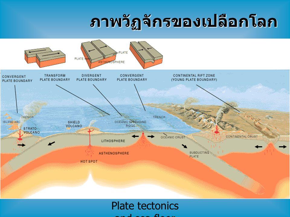 Plate tectonics and sea floor spreading ภาพวัฏจักรของเปลือกโลก