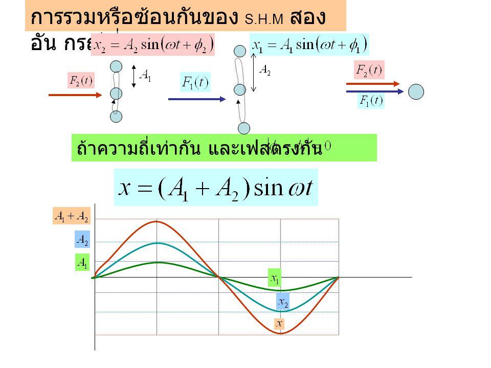 การรวมหรือซ้อนกันของ S.H.M สอง อัน กรณีที่ 1 ถ้าความถี่เท่ากัน และเฟสตรงกัน