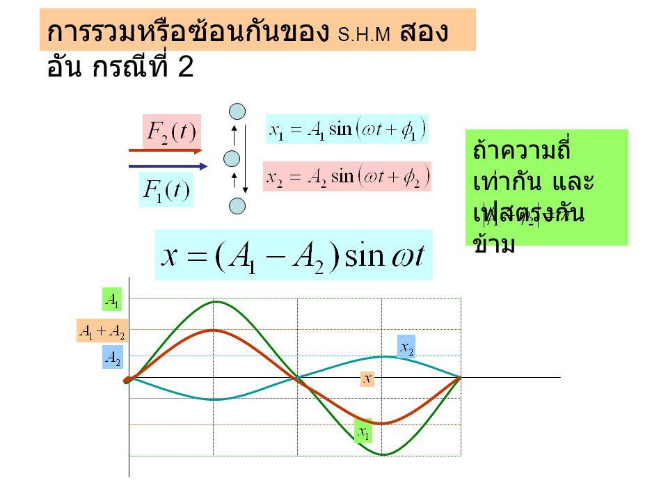 การรวมหรือซ้อนกันของ S.H.M สอง อัน กรณีที่ 3 ถ้าความถี่ ต่างกัน และ เฟสตรงกัน อัมปลิจูด เท่ากัน อัมปลิจู ดรวม