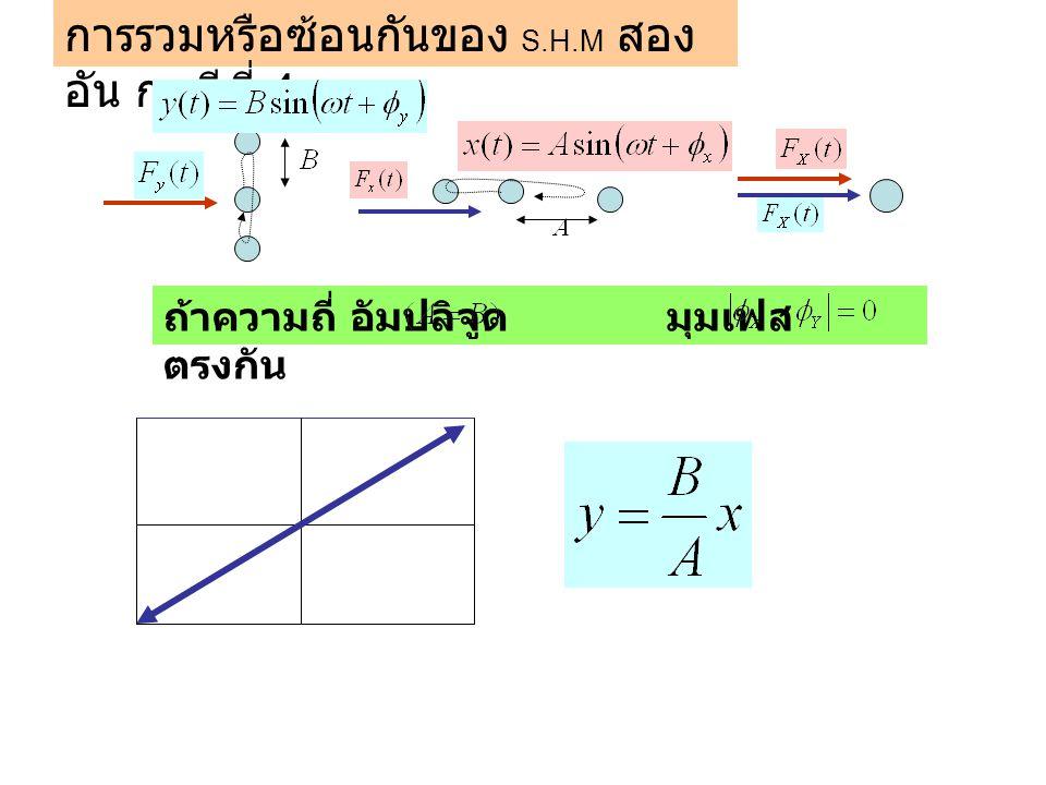 การรวมหรือซ้อนกันของ S.H.M สอง อัน กรณีที่ 4 ถ้าความถี่ อัมปลิจูด มุมเฟส ตรงกัน