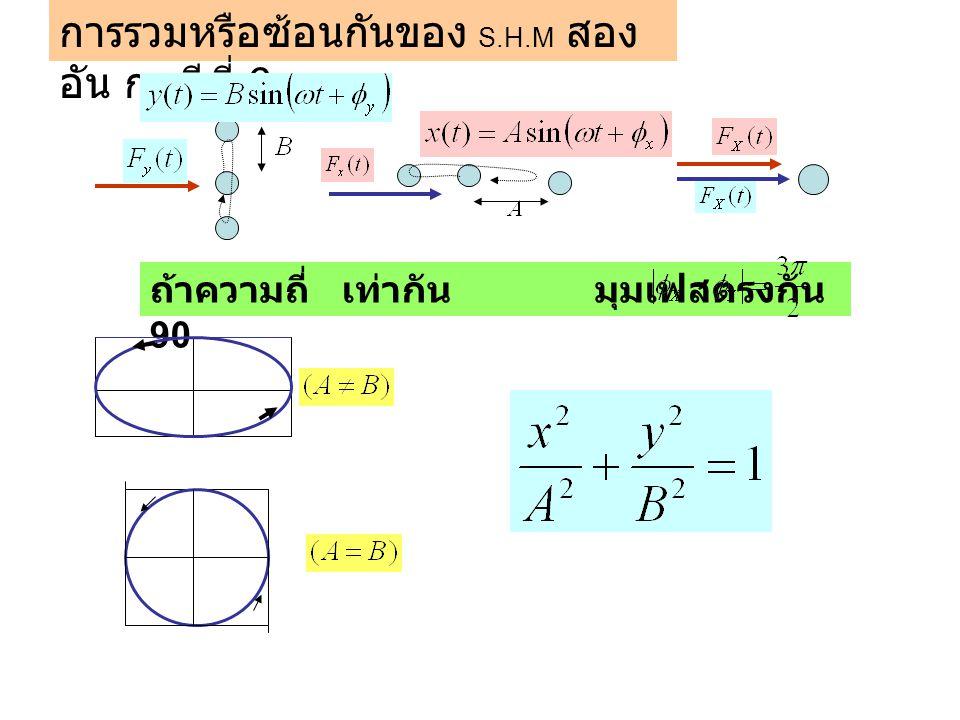 การรวมหรือซ้อนกันของ S.H.M สอง อัน กรณีที่ 6 ถ้าความถี่เท่ากัน มุมเฟสตรงกัน 90