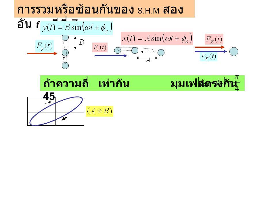 การรวมหรือซ้อนกันของ S.H.M สอง อัน กรณีที่ 7 ถ้าความถี่เท่ากัน มุมเฟสตรงกัน 45