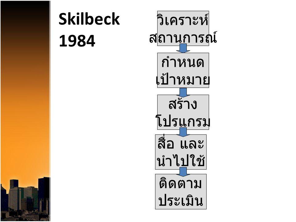 Skilbeck 1984 วิเคราะห์ สถานการณ์ กำหนด เป้าหมาย สร้าง โปรแกรม สื่อ และ นำไปใช้ ติดตาม ประเมิน