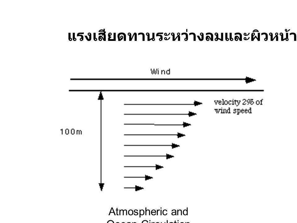 Atmospheric and Ocean Circulation แรงเสียดทานระหว่างลมและผิวหน้าน้ำทะเล