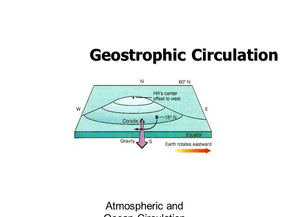 Geostrophic Circulation