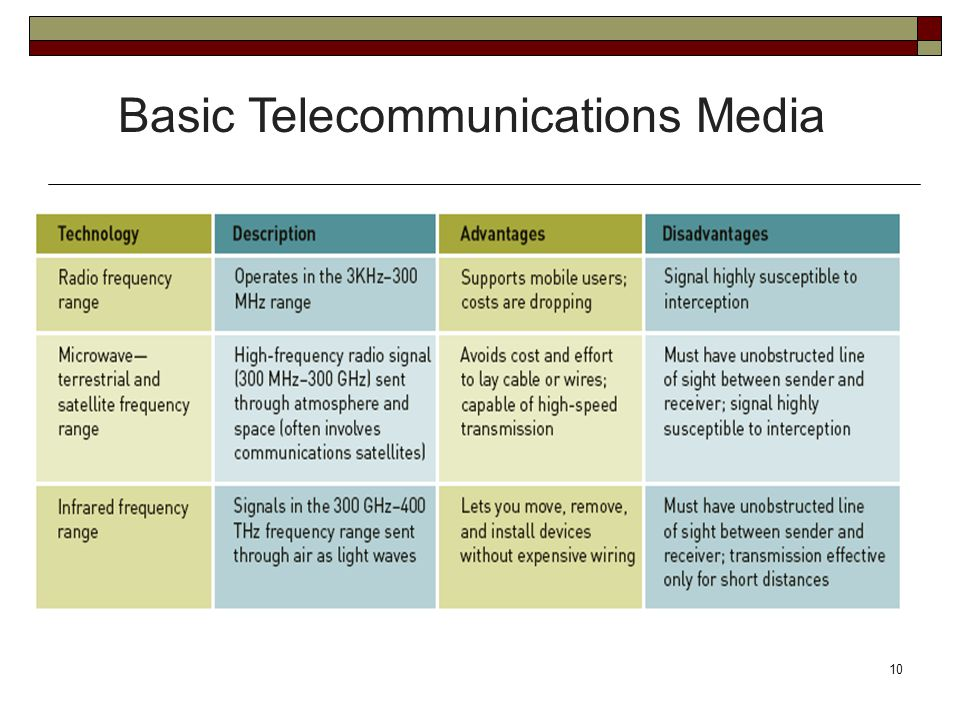 10 Basic Telecommunications Media